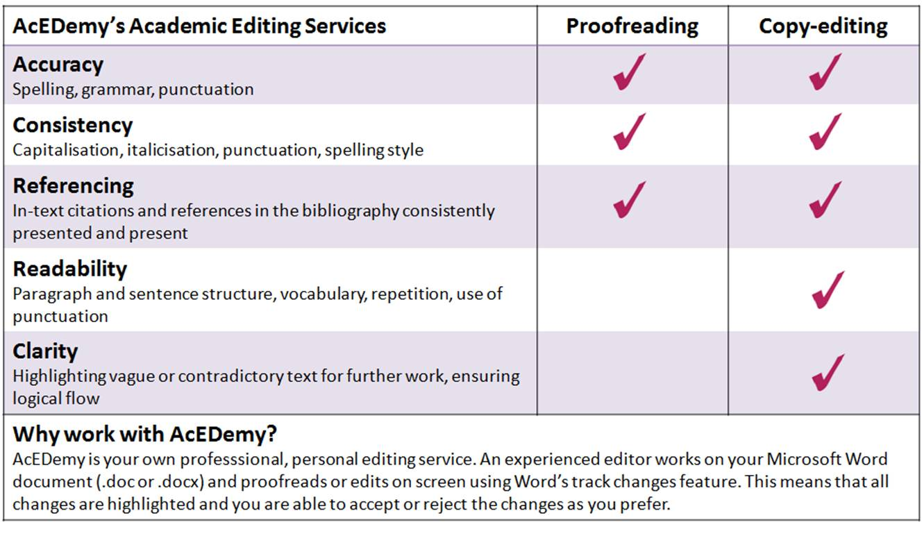 Proofreading Dissertation