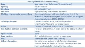 APA style referencing – a quick introduction – AcEDemy